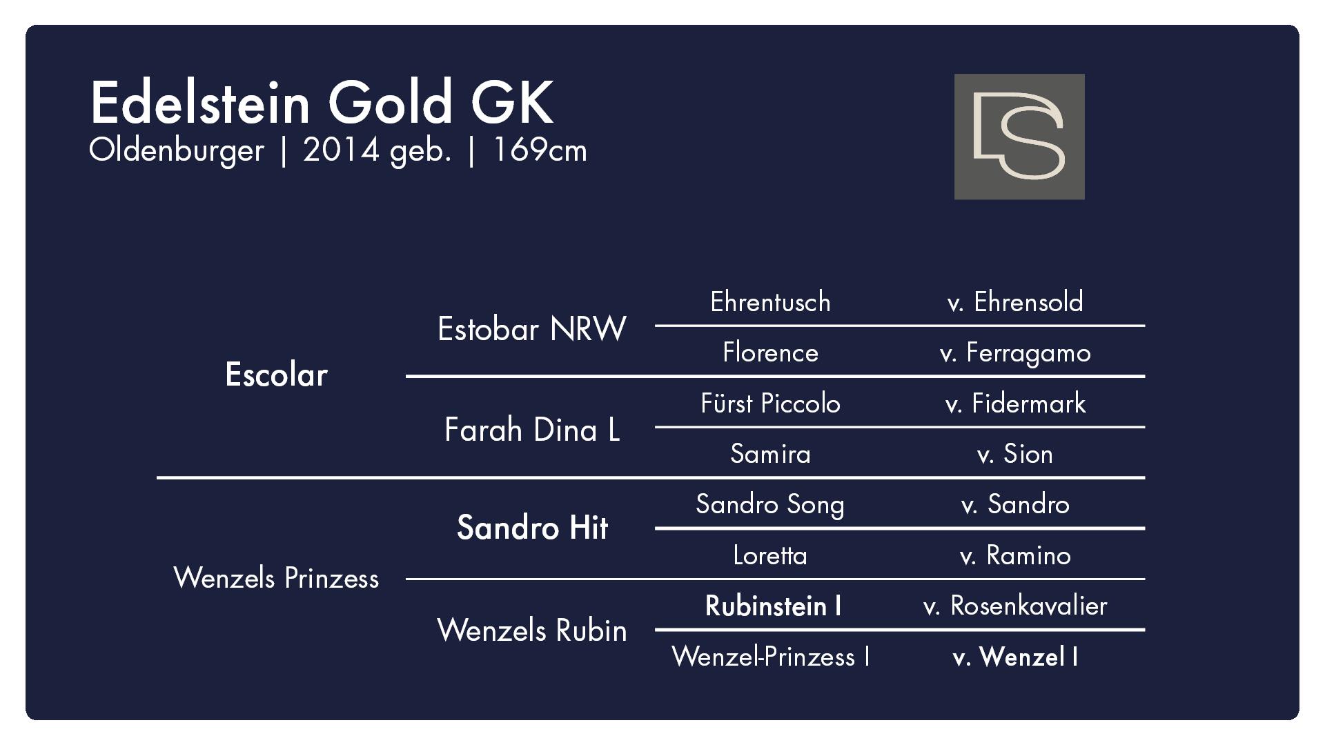 Edelstein Gold - 1. Burghof-Online-Hengstschau